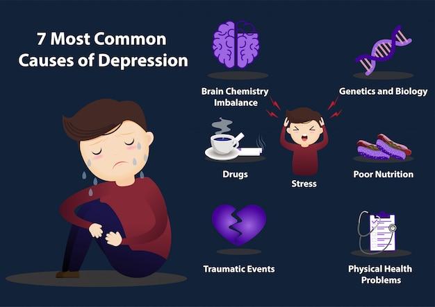 うつ病インフォグラフィックの7つの一般的な原因。