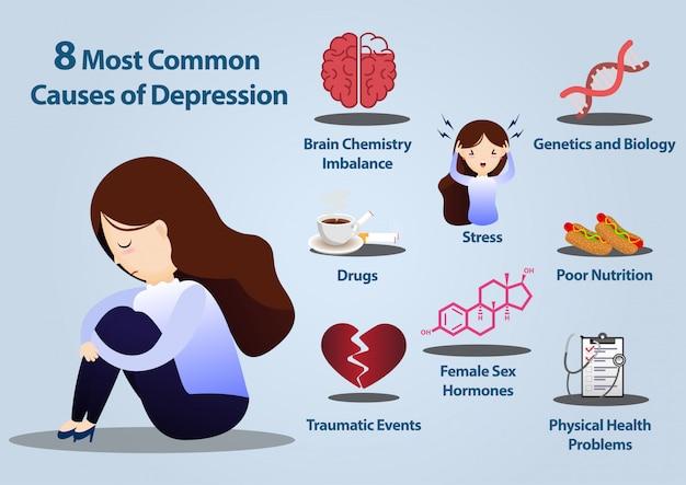 8うつ病インフォグラフィックの一般的な原因。