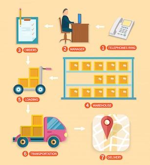 購入のインターネットショッピングプロセス。フラットデザインの商品の購入から配送までの段階的なインフォグラフィック