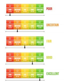 ポインター、圧力計とクレジットスコア評価スケール。