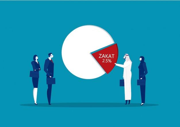 イスラム教徒の事業は、比例配分の寄付をする