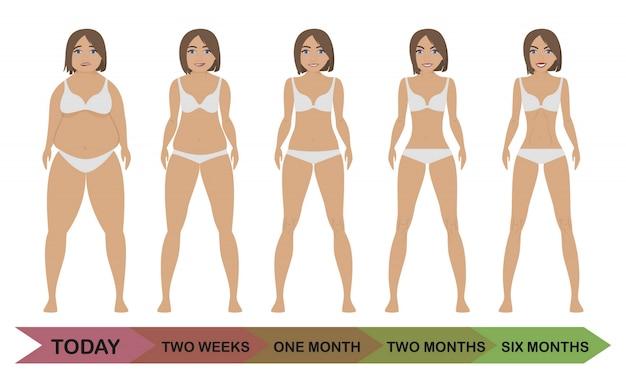 減量の女性の食事療法の前後に