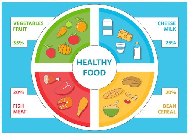 フラットスタイルの健康食品インフォグラフィックテンプレート。食品のアイコンとデザイン要素のベクトルを設定します。
