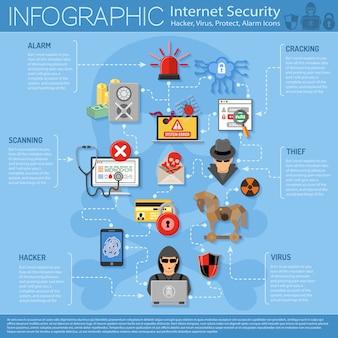 インターネットセキュリティのインフォグラフィック
