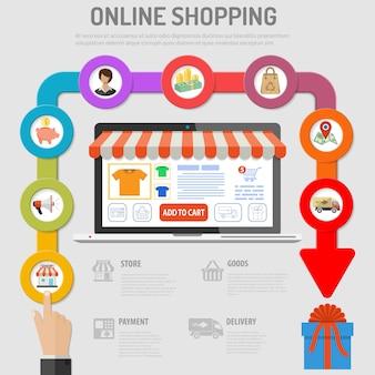 オンラインショッピングの概念