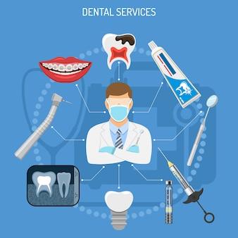 歯科サービスの概念