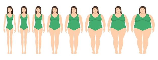 拒食症から非常に肥満までさまざまな体重を持つ女性のベクトルイラスト。ボディマス指数、体重減少の概念。