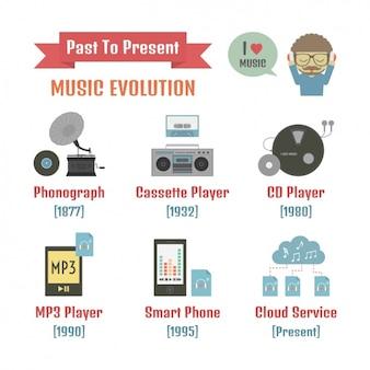 Эволюция музыки конструкций