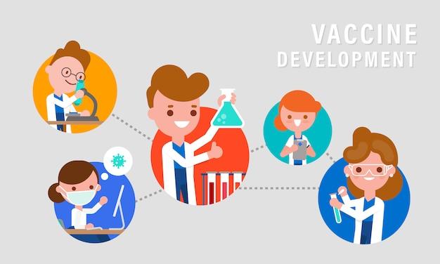 ワクチンや医薬品の研究開発。予防接種の概念図。研究科学者チームの漫画のキャラクター。