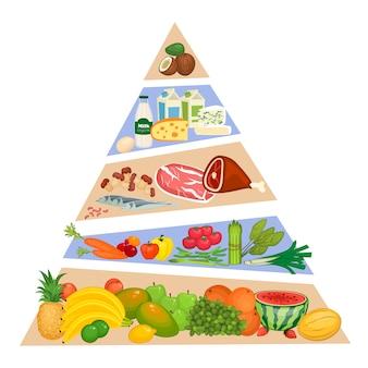 フラットなデザインの食品ピラミッドベクトル概念
