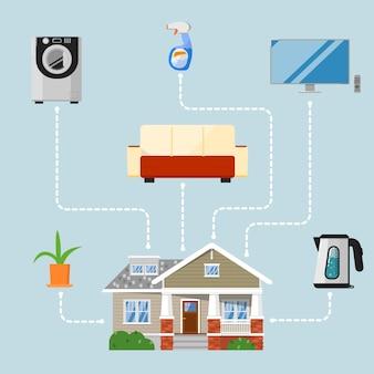 家電製品を使用したホームリフォーム
