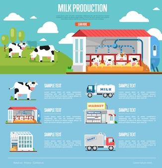 フラットスタイルの牛乳生産インフォグラフィック