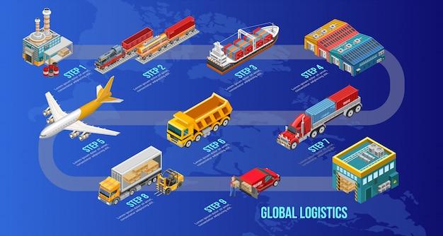 グローバル物流システムのステップ