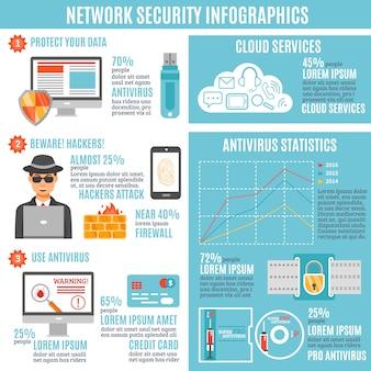 ネットワークセキュリティのインフォグラフィック
