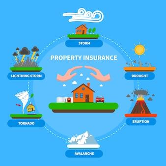 Страхование имущества от стихийных бедствий плоский баннер