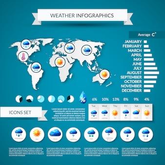 天気インフォグラフィックセット