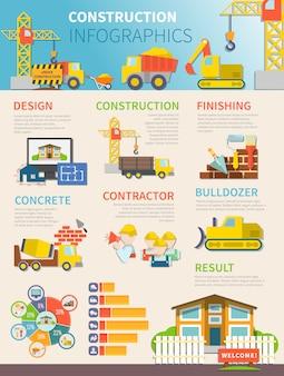 平らな建設インフォグラフィックテンプレート