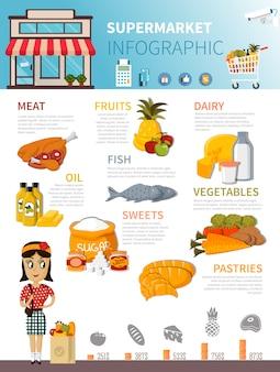 スーパーマーケット食品インフォグラフィックポスター