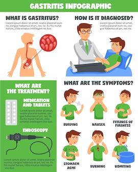 胃炎インフォグラフィックの診断