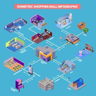 ショッピングモールのインフォグラフィック