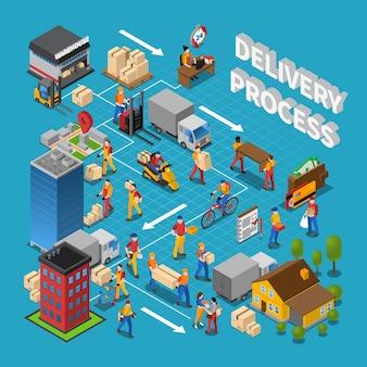 配送プロセスの概念構成