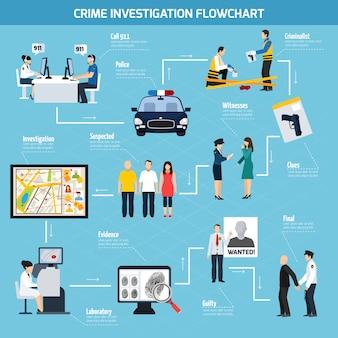 Плоская блок-схема расследования преступлений
