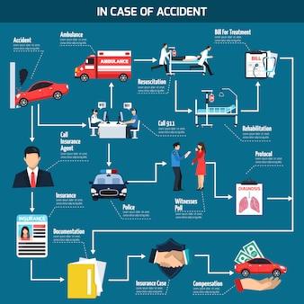 自動車事故フローチャート