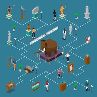 Исторический музей изометрическая блок-схема