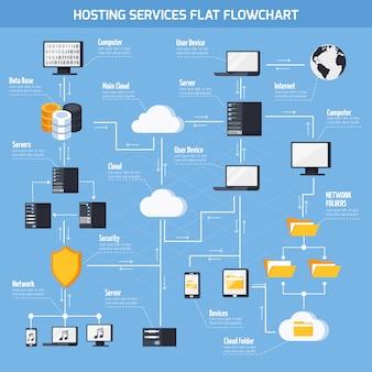 Блок-схема услуг хостинга