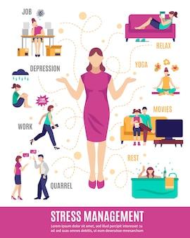 Блок-схема управления стрессом