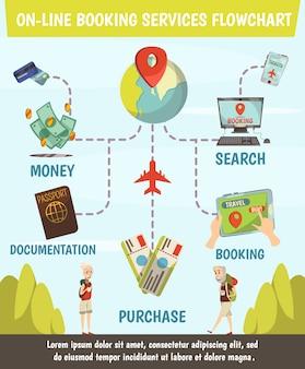 検索からチケット購入、旅行までのステップを含むオンライン予約サービスのフローチャート