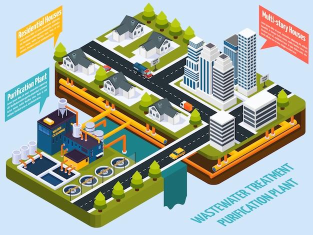 都市等尺性近くの浄化プラント