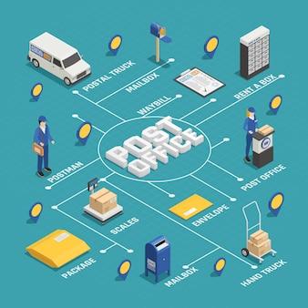 Почтовая служба доставки изометрические блок-схемы