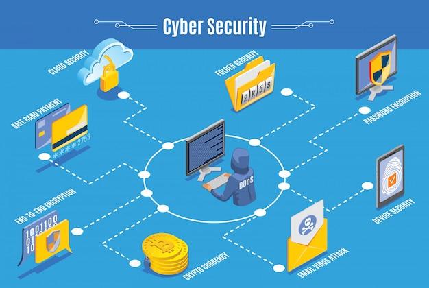 サイバーセキュリティのインフォグラフィック