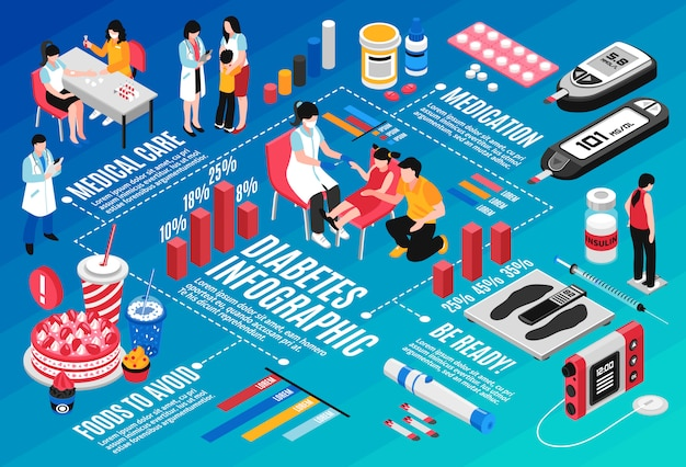 Диабет изометрические инфографика