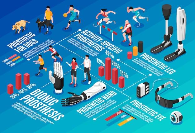Бионический протез изометрические инфографика