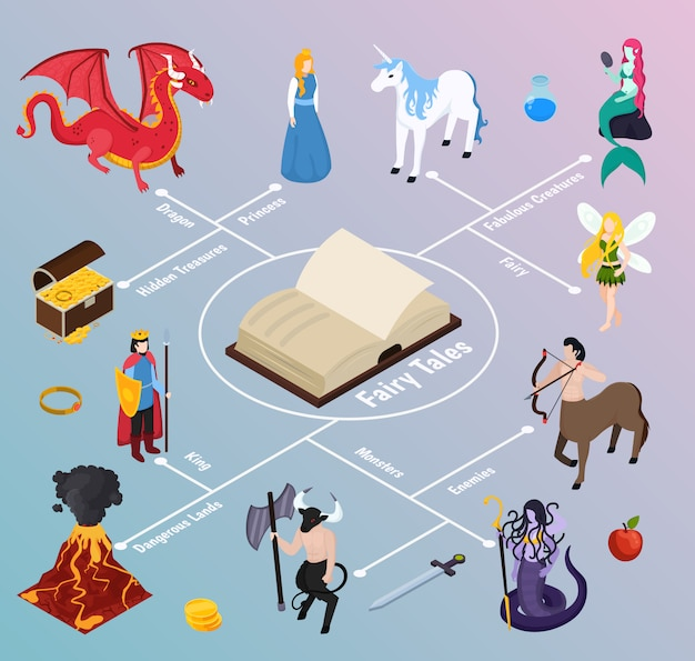 Изометрические блок-схемы мифических существ