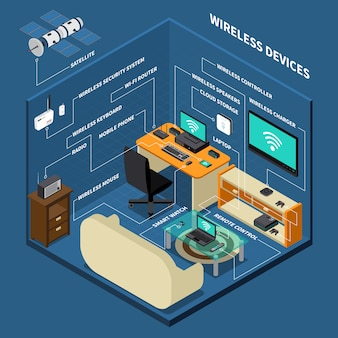 職場のワイヤレスデバイスの構成