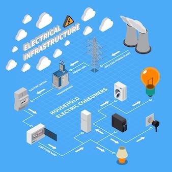 Изометрическая блок-схема поставки электроэнергии от производителей к потребителям с лэп аэс
