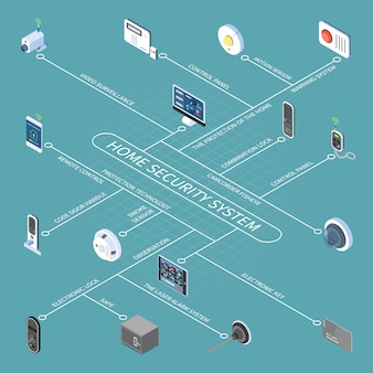 Блок-схема системы домашней безопасности с электронным ключом и замком дистанционного управления видеонаблюдением, датчик дыма, изометрические значки
