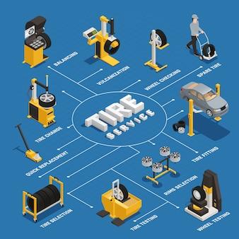 Изометрическая блок-схема сервиса шин с быстрой балансировкой замены и проверкой колес на синем