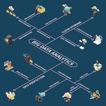Изометрическая блок-схема анализа больших данных с облачным хранилищем, анализ статистики, сервер обработки каталога, каталог обработки данных и описание файлов