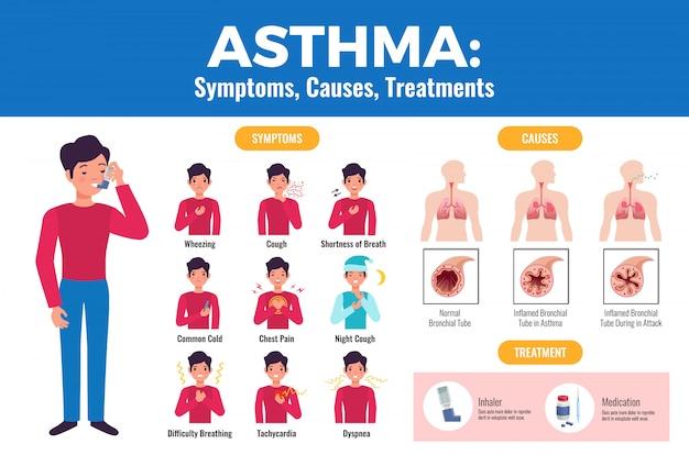 Симптомы астмы вызывают лечение плоской медицинской с больным, держащим ингалятор и воспаленный бронх.