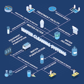 Промышленные и бытовые системы очистки воды изометрическая блок-схема на синем векторная иллюстрация