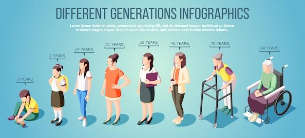 さまざまな年齢の図の女性キャラクターのグループと異なる世代等尺性インフォグラフィック
