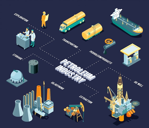 Блок-схема темной изометрической нефтедобывающей промышленности с заголовком нефтяной промышленности и линиями с описаниями добываемой перерабатываемой нефти и описания нефтепродуктов
