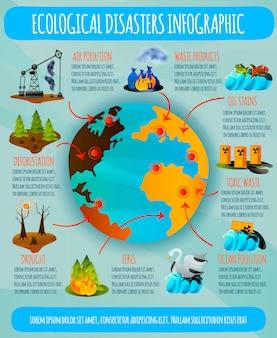 生態学的災害のインフォグラフィック