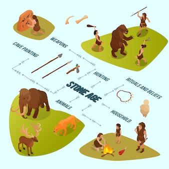 等尺性石器時代のフローチャート