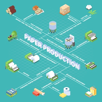 Блок-схема производства бумаги с символами готовой бумажной продукции в изометрии
