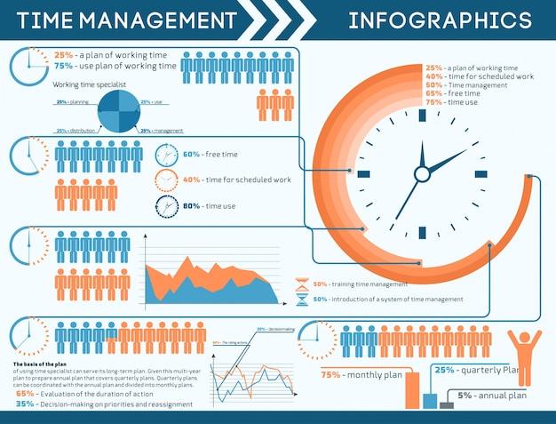 時間管理のインフォグラフィックス